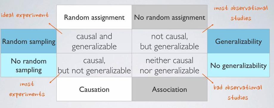 random assignment definition