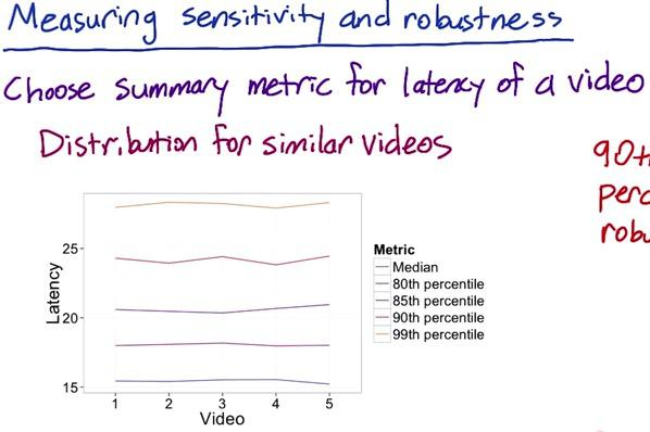 High to Low Level Metrics A/B Testing | Data Science, Python