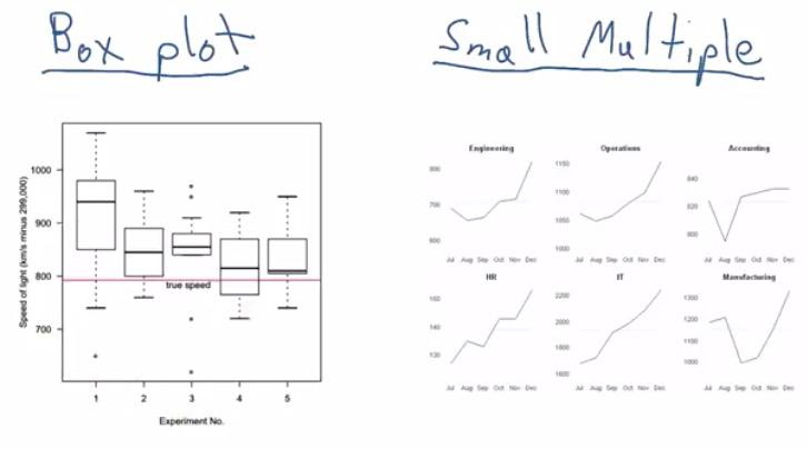 Design And Principles Of Data Visualization Data Science