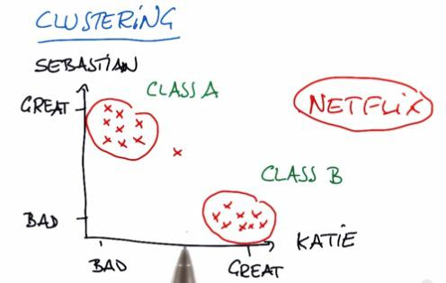 K-Means with scikit-learn   Data Science, Python, Games