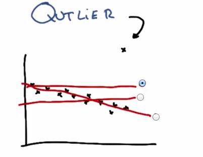Outliers with scikit-learn | Data Science, Python, Games