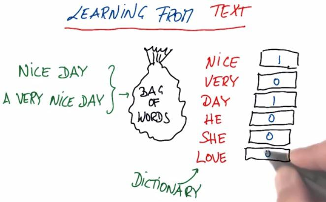 Text Learning with scikit-learn | Data Science, Python, Games
